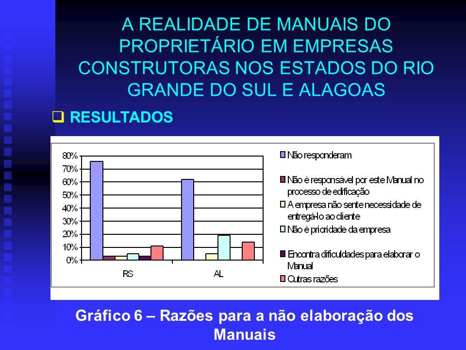 A REALIDADE DE MANUAIS DO PROPRIETÁRIO EM EMPRESAS CONSTRUTORAS NOS ESTADOS DO RIO GRANDE DO SUL E ALAGOAS RESULTADOS Gráfico 6 – Razões para a não el