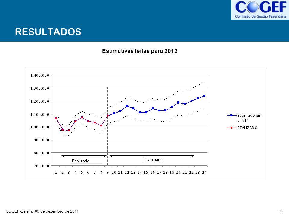 COGEF-Belém, 09 de dezembro de 2011 11 RESULTADOS Estimativas feitas para 2012