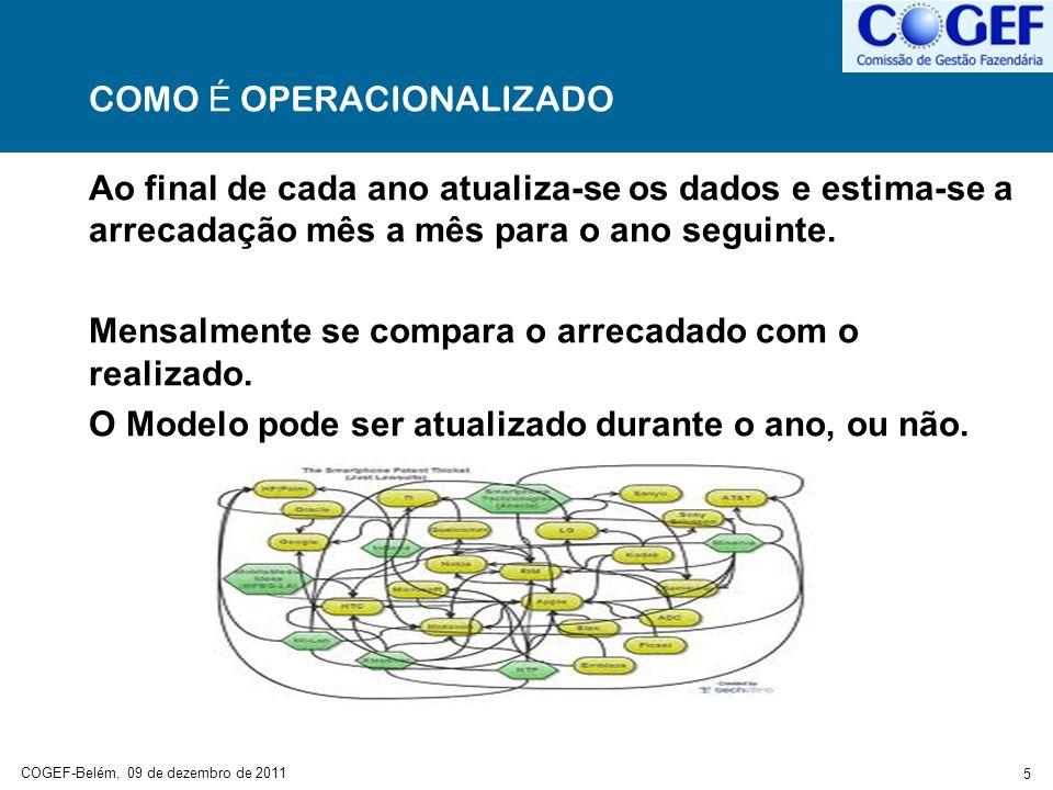 COGEF-Belém, 09 de dezembro de 2011 5 COMO É OPERACIONALIZADO Ao final de cada ano atualiza-se os dados e estima-se a arrecadação mês a mês para o ano