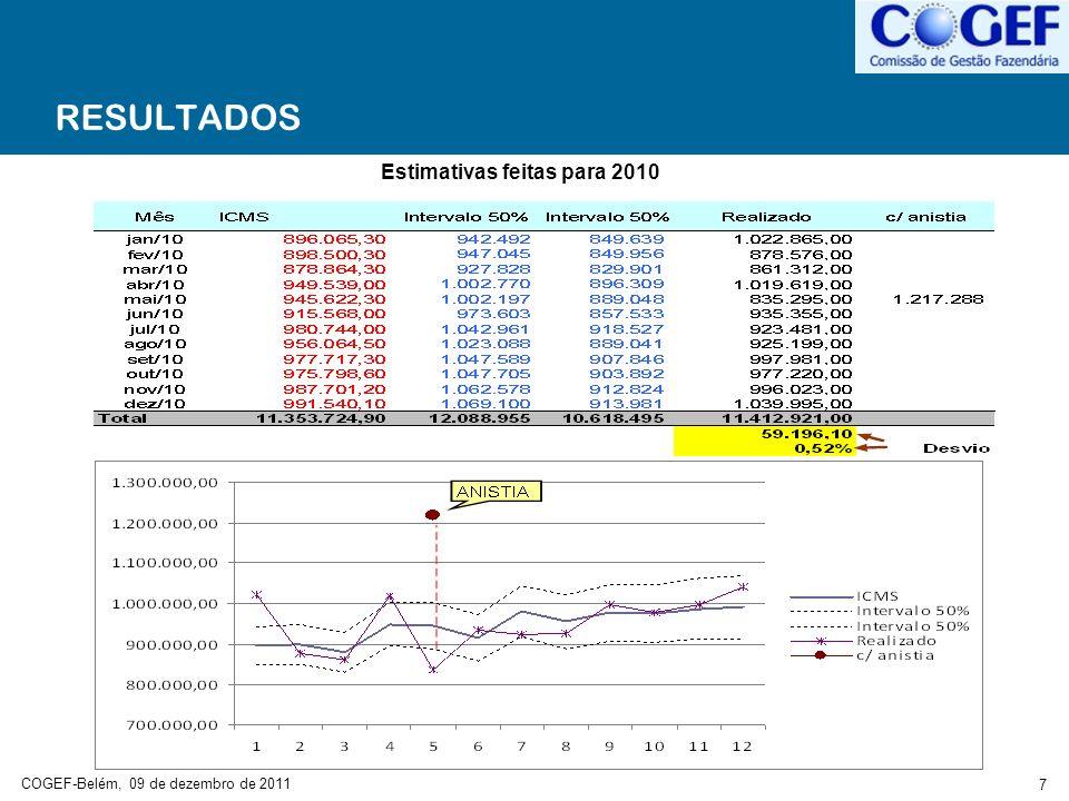 COGEF-Belém, 09 de dezembro de 2011 8 RESULTADOS Estimativas feitas para 2011