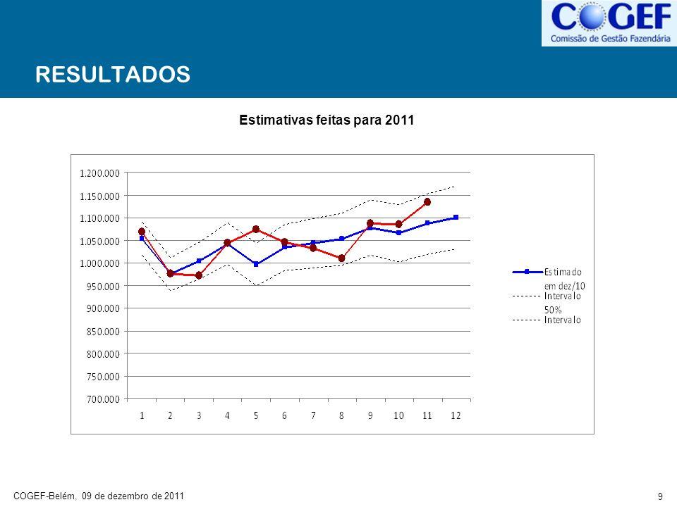 COGEF-Belém, 09 de dezembro de 2011 10 RESULTADOS Estimativas feitas para 2012