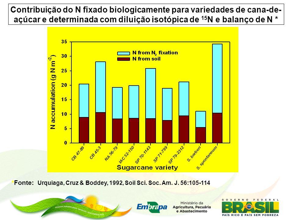 Contribuição do N fixado biologicamente para variedades de cana-de- açúcar e determinada com diluição isotópica de 15 N e balanço de N * *Fonte: Urquiaga, Cruz & Boddey, 1992, Soil Sci.