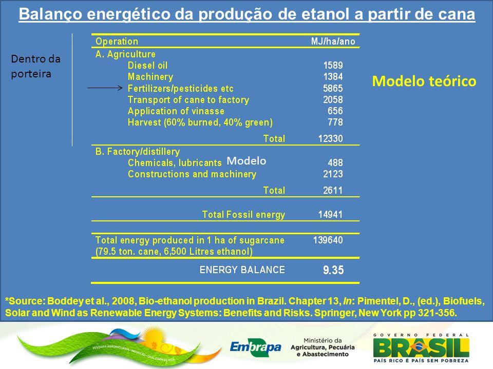 Modelo Balanço energético da produção de etanol a partir de cana *Source: Boddey et al., 2008, Bio-ethanol production in Brazil.