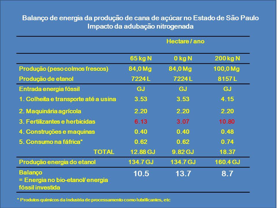 Balanço de energia da produção de cana de açúcar no Estado de São Paulo Impacto da adubação nitrogenada Hectare / ano 65 kg N0 kg N200 kg N Produção (peso colmos frescos) 84,0 Mg 100,0 Mg Produção de etanol7224 L 8157 L Entrada energia fóssilGJ 1.