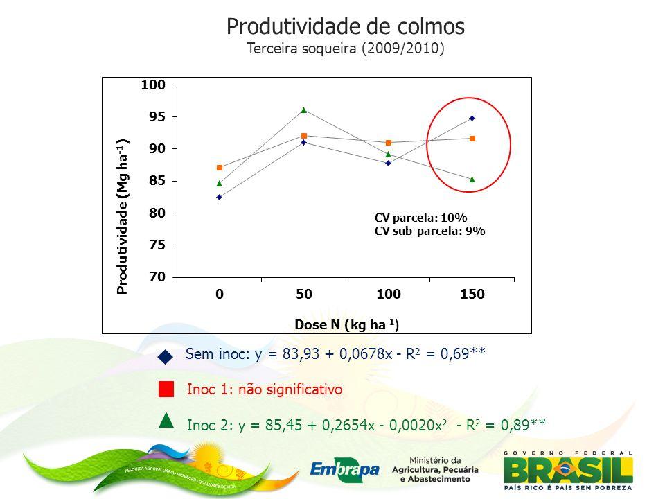 Produtividade de colmos Terceira soqueira (2009/2010) Sem inoc: y = 83,93 + 0,0678x - R 2 = 0,69** Inoc 1: não significativo Inoc 2: y = 85,45 + 0,2654x - 0,0020x 2 - R 2 = 0,89**