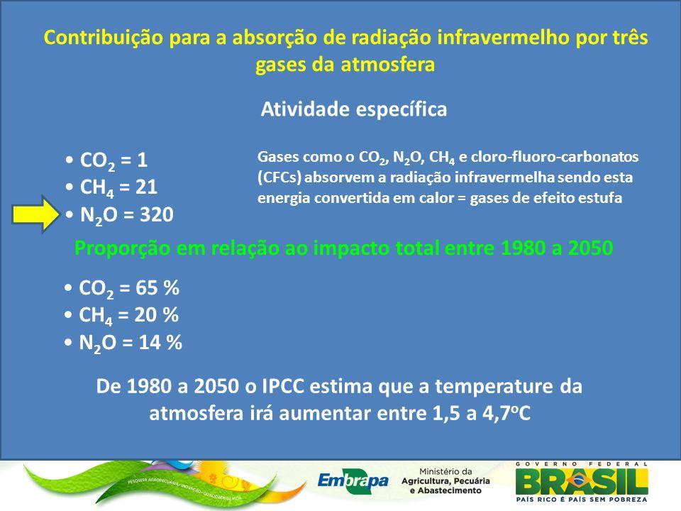 Contribuição para a absorção de radiação infravermelho por três gases da atmosfera CO 2 = 1 CH 4 = 21 N 2 O = 320 Atividade específica Proporção em relação ao impacto total entre 1980 a 2050 CO 2 = 65 % CH 4 = 20 % N 2 O = 14 % De 1980 a 2050 o IPCC estima que a temperature da atmosfera irá aumentar entre 1,5 a 4,7 o C Gases como o CO 2, N 2 O, CH 4 e cloro-fluoro-carbonatos (CFCs) absorvem a radiação infravermelha sendo esta energia convertida em calor = gases de efeito estufa