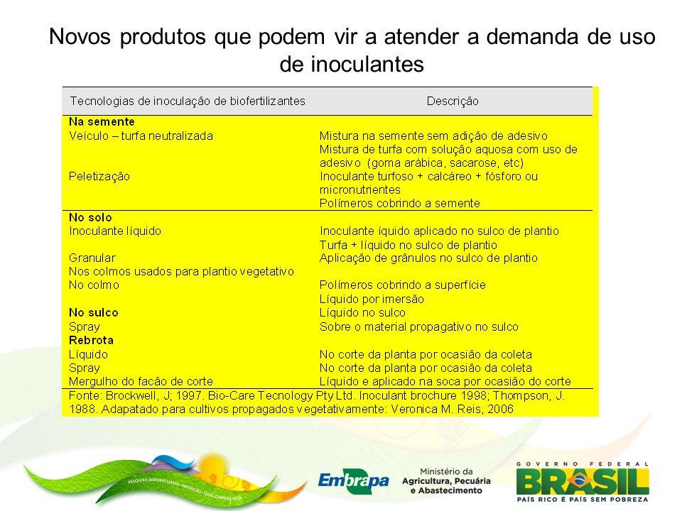 Novos produtos que podem vir a atender a demanda de uso de inoculantes
