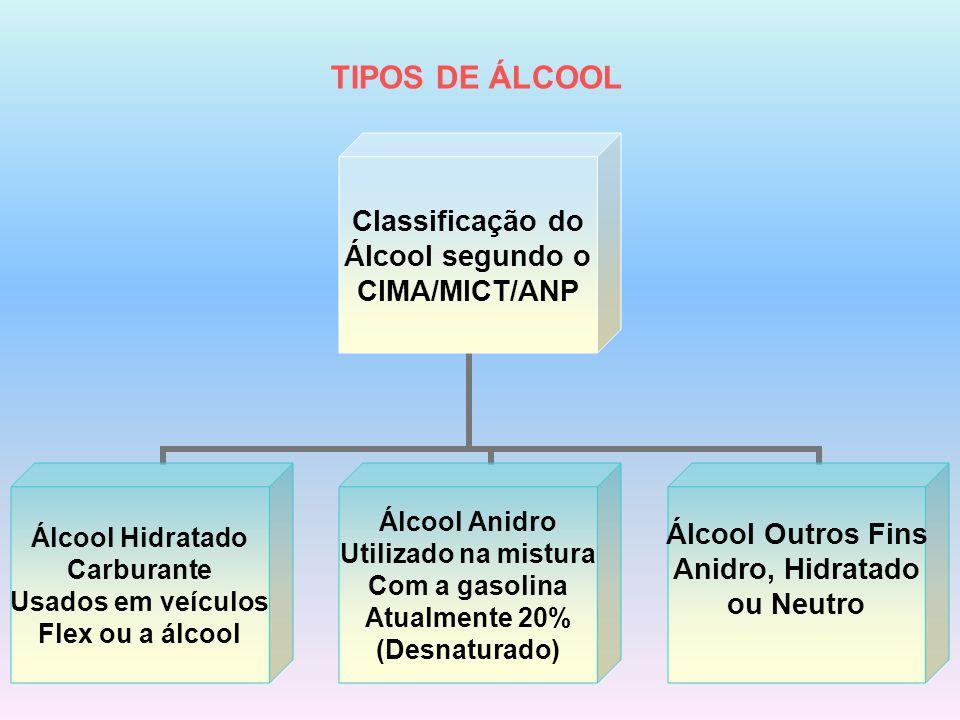 TIPOS DE ÁLCOOL Classificação do Álcool segundo o CIMA/MICT/ANP Álcool Hidratado Carburante Usados em veículos Flex ou a álcool Álcool Anidro Utilizad