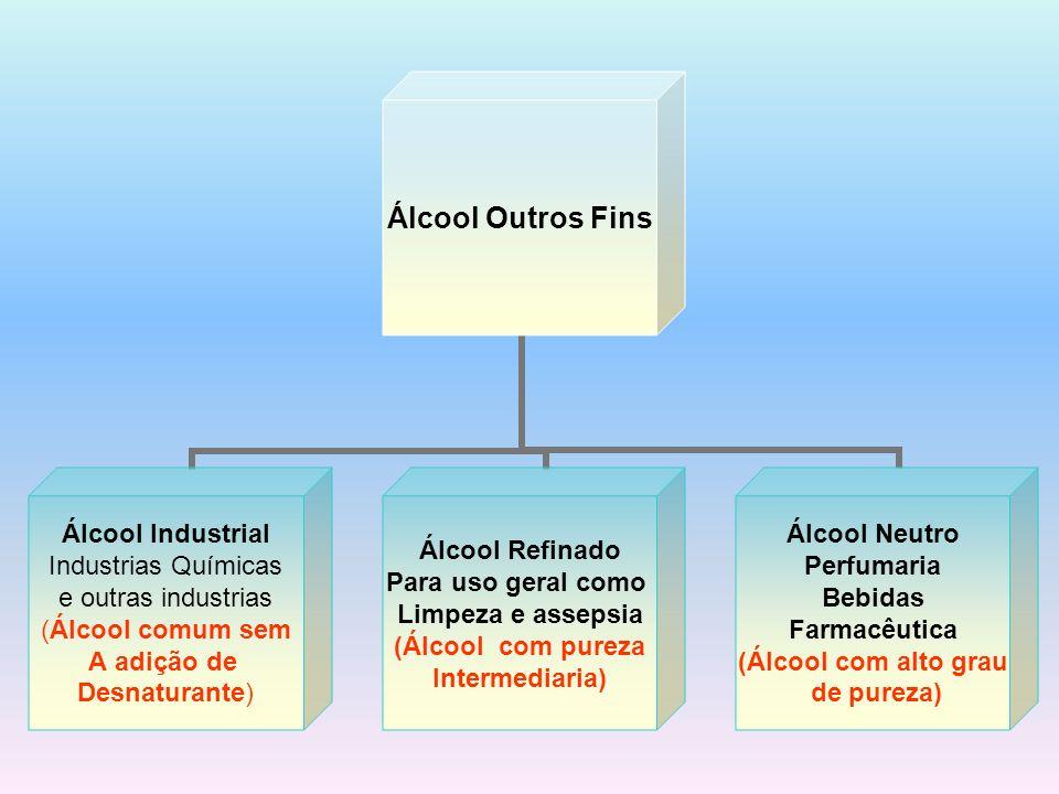 Álcool Outros Fins Álcool Industrial Industrias Químicas e outras industrias (Álcool comum sem A adição de Desnaturante) Álcool Refinado Para uso gera