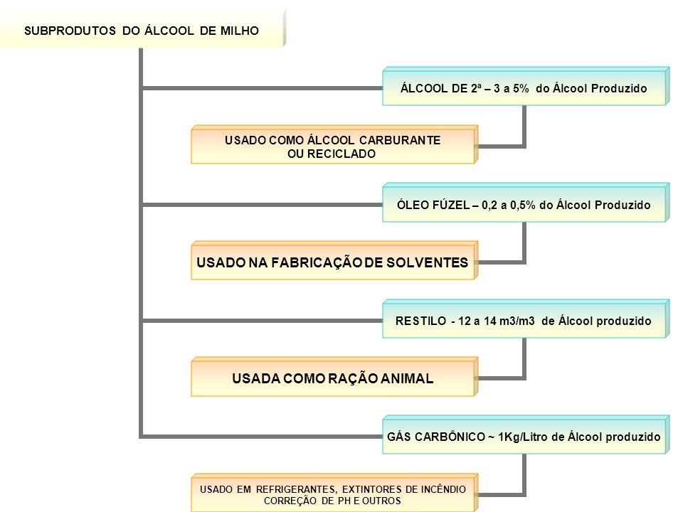 SUBPRODUTOS DO ÁLCOOL DE MILHO ÁLCOOL DE 2ª – 3 a 5% do Álcool Produzido USADO COMO ÁLCOOL CARBURANTE OU RECICLADO ÓLEO FÚZEL – 0,2 a 0,5% do Álcool Produzido USADO NA FABRICAÇÃO DE SOLVENTES RESTILO - 12 a 14 m3/m3 de Álcool produzido USADA COMO RAÇÃO ANIMAL GÁS CARBÔNICO ~ 1Kg/Litro de Álcool produzido USADO EM REFRIGERANTES, EXTINTORES DE INCÊNDIO CORREÇÃO DE PH E OUTROS