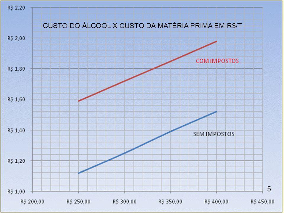 CUSTO DO ÁLCOOL X CUSTO DA MATÉRIA PRIMA EM R$/T 5