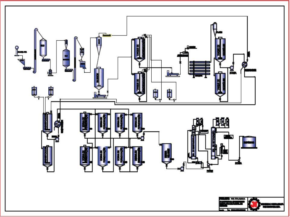 USOS DOS SUBPRODUTOS ALCOOL DE SEGUNDA: Normalmente é armazenado e usado como álcool carburante nas unidades que produzem álcool refinado ou neutro e reciclado nas unidades que produzem álcool carburante.