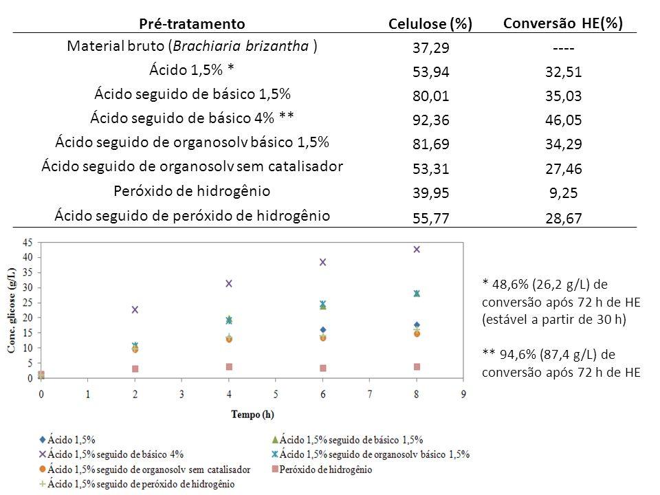 Pré-tratamentoCelulose (%)Conversão HE(%) Material bruto (Brachiaria brizantha ) 37,29 ---- Ácido 1,5% * 53,9432,51 Ácido seguido de básico 1,5% 80,0135,03 Ácido seguido de básico 4% ** 92,3646,05 Ácido seguido de organosolv básico 1,5% 81,6934,29 Ácido seguido de organosolv sem catalisador 53,3127,46 Peróxido de hidrogênio 39,959,25 Ácido seguido de peróxido de hidrogênio 55,7728,67 * 48,6% (26,2 g/L) de conversão após 72 h de HE (estável a partir de 30 h) ** 94,6% (87,4 g/L) de conversão após 72 h de HE