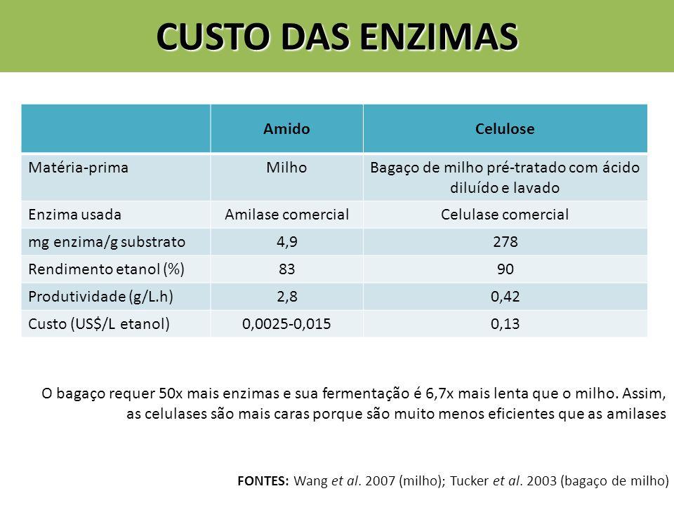 CUSTO DAS ENZIMAS AmidoCelulose Matéria-primaMilhoBagaço de milho pré-tratado com ácido diluído e lavado Enzima usadaAmilase comercialCelulase comercial mg enzima/g substrato4,9278 Rendimento etanol (%)8390 Produtividade (g/L.h)2,80,42 Custo (US$/L etanol)0,0025-0,0150,13 FONTES: Wang et al.