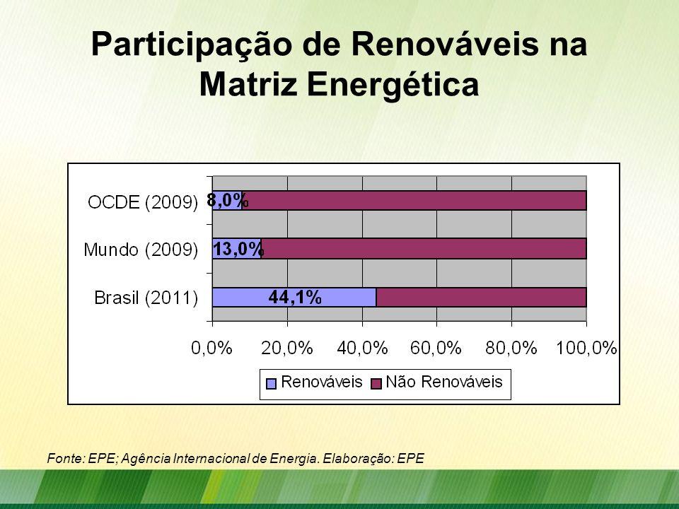 Evolução da Matriz Energética Fonte: EPE, BEN 2012