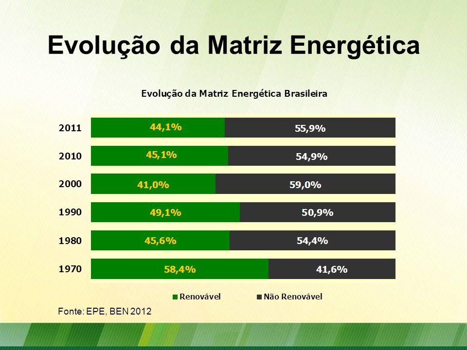 Oferta Interna de Energia Fonte: EPE, BEN 2012