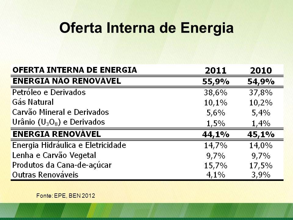 Consumo Energético por Fonte 2011 Fonte: EPE, BEN 2012