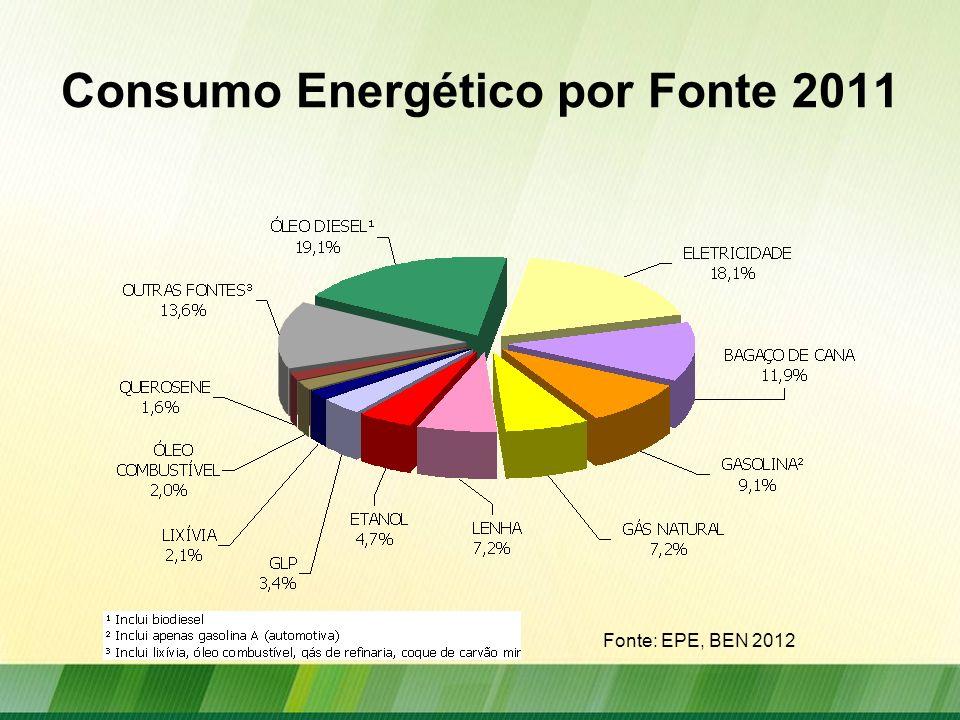 Consumo Energético por Setor 2011 Fonte: EPE, BEN 2012
