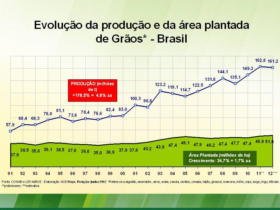 Financiamento para a Agricultura O que mudou: Limite de custeio ampliado de R$ 800 mil para R$ 1,6 milhão por tomador/safra com juros de 5% a.a.