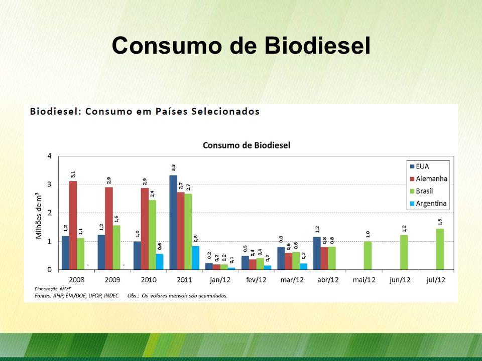 Demanda de Biodiesel Projeções para 2020