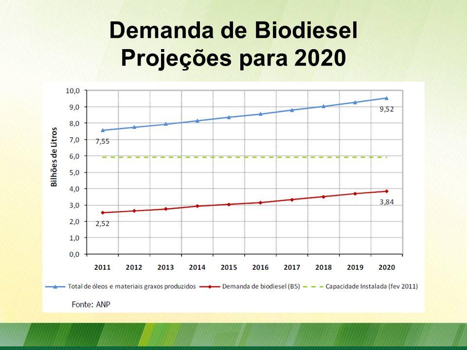 Participação das Matérias-Primas Utilizadas na Produção de Biodiesel no Brasil Fonte: ANP