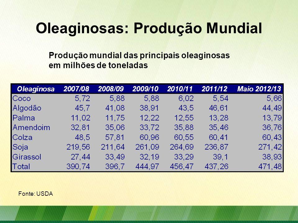 Oleaginosas: Produção Mundial Principais Oleaginosas: Coco, Algodão, Palma, Amendoim, Canola, Soja Girassol Produção mundial das principais oleaginosas por Países em milhões de toneladas Fonte: USDA
