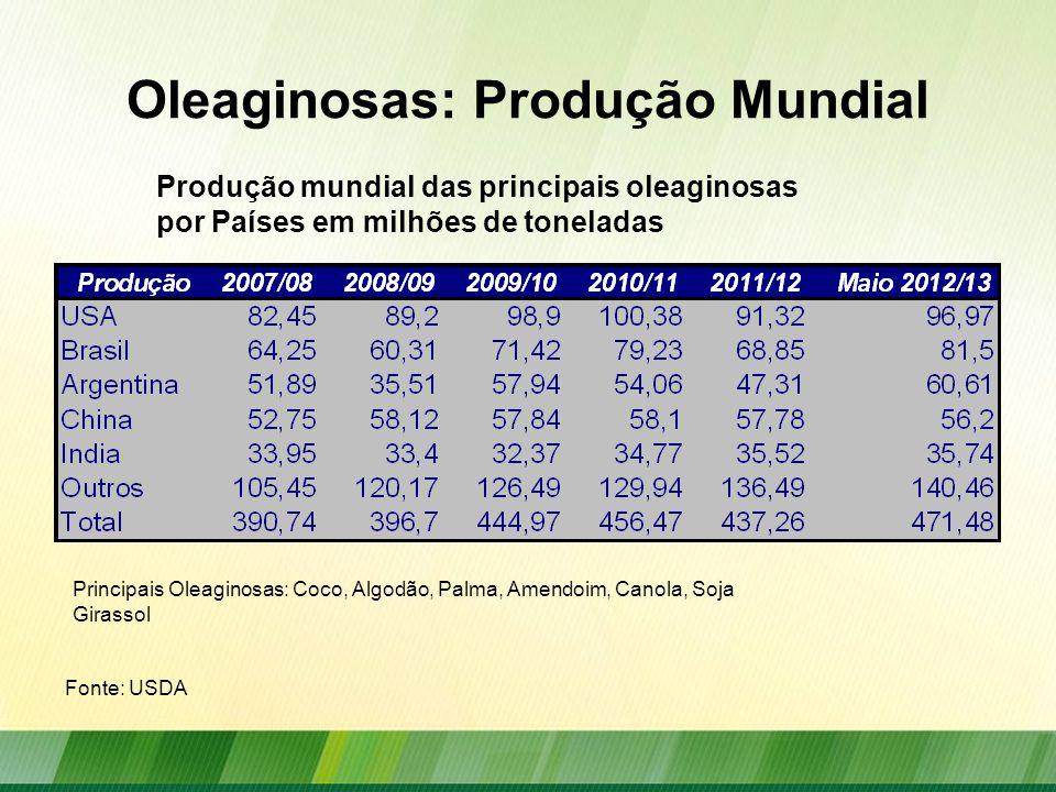 Óleos: Produção Mundial Produção mundial dos principais óleos vegetais em milhões de toneladas Fonte: USDA