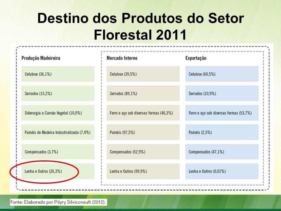 Empregos do Setor de Florestas Plantadas Estimativa do número de empregos diretos, indiretos e do efeito renda do setor de florestas plantadas por segmento, 2011 Fonte: CA GED/MTE, ABRAF, Poyry Silviconsult (2011).