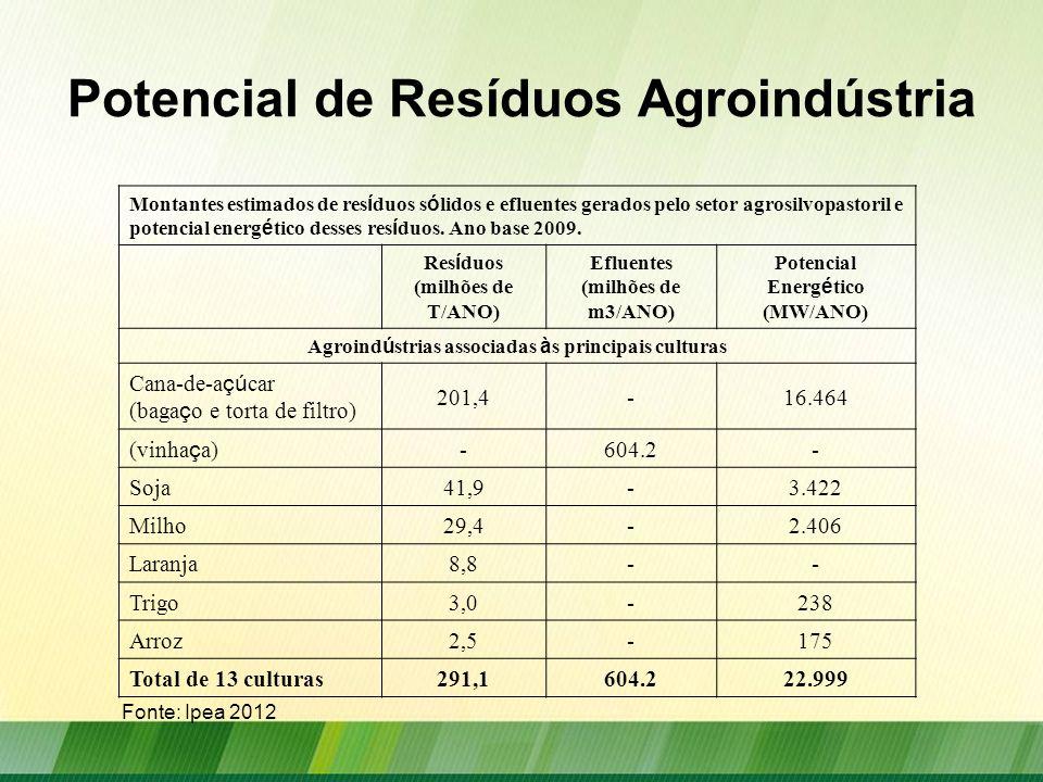 Potencial de Resíduos Pecuária Montantes estimados de res í duos s ó lidos e efluentes gerados pelo setor agrosilvopastoril e potencial energ é tico desses res í duos.