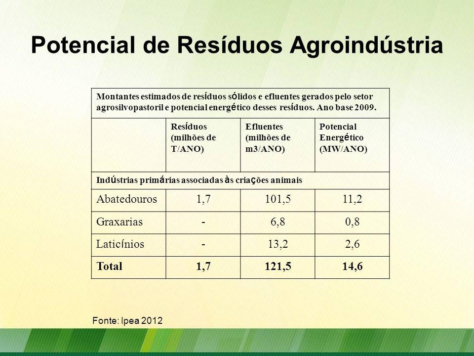 Potencial de Resíduos Silvicultura Montantes estimados de res í duos s ó lidos e efluentes gerados pelo setor agrosilvopastoril e potencial energ é tico desses res í duos.