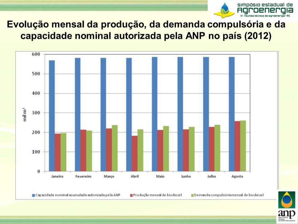 Evolução mensal da produção, da demanda compulsória e da capacidade nominal autorizada pela ANP no país (2012)