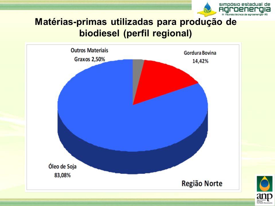 Matérias-primas utilizadas para produção de biodiesel (perfil regional)