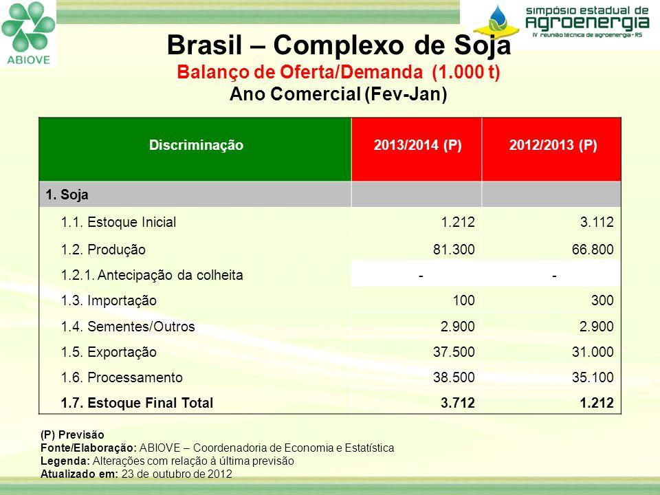 Discriminação 2013/2014 (P) 2012/2013 (P) 1. Soja 1.1. Estoque Inicial1.2123.112 1.2. Produção81.30066.800 1.2.1. Antecipação da colheita - - 1.3. Imp