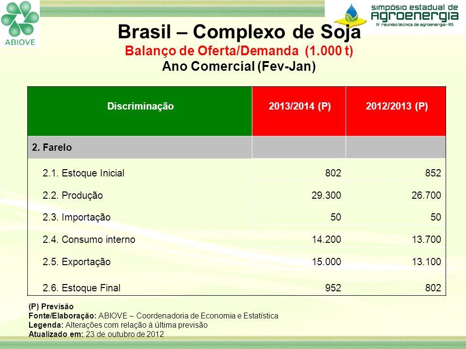Discriminação 2013/2014 (P) 2012/2013 (P) 2. Farelo 2.1. Estoque Inicial802852 2.2. Produção29.30026.700 2.3. Importação50 2.4. Consumo interno14.2001