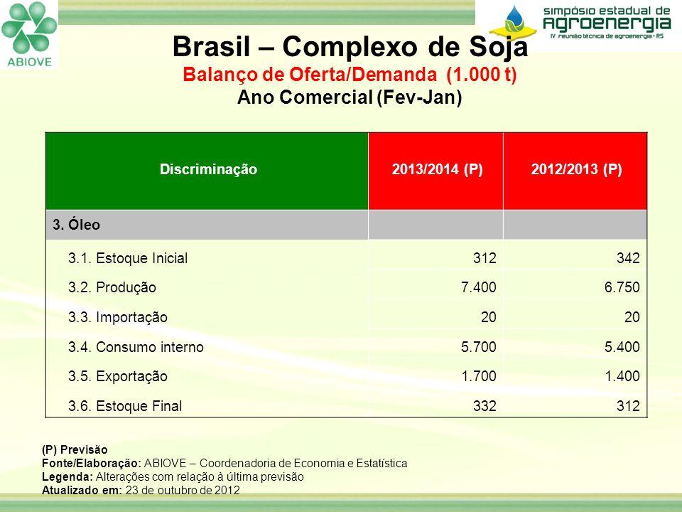 Discriminação 2013/2014 (P) 2012/2013 (P) 3. Óleo 3.1. Estoque Inicial312342 3.2. Produção7.4006.750 3.3. Importação20 3.4. Consumo interno5.7005.400