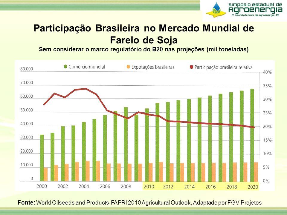 Participação Brasileira no Mercado Mundial de Farelo de Soja Sem considerar o marco regulatório do B20 nas projeções (mil toneladas) Fonte: World Oils