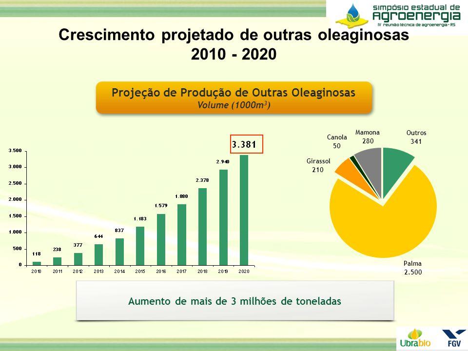 Projeção de Produção de Outras Oleaginosas Volume (1000m 3 ) Crescimento projetado de outras oleaginosas 2010 - 2020 Palma 2.500 Canola 50 Girassol 21