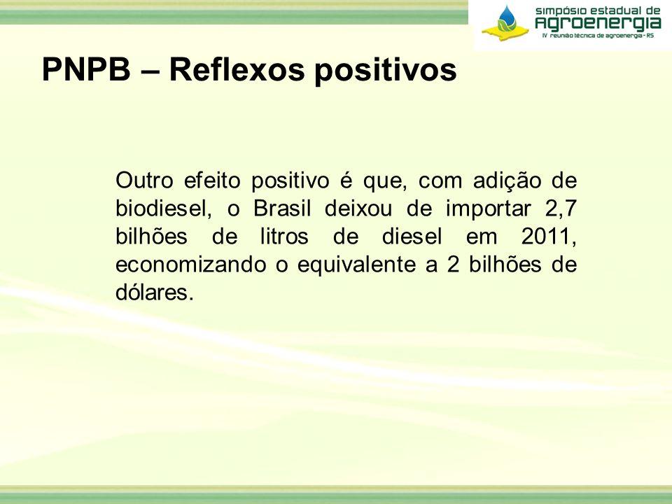 Outro efeito positivo é que, com adição de biodiesel, o Brasil deixou de importar 2,7 bilhões de litros de diesel em 2011, economizando o equivalente