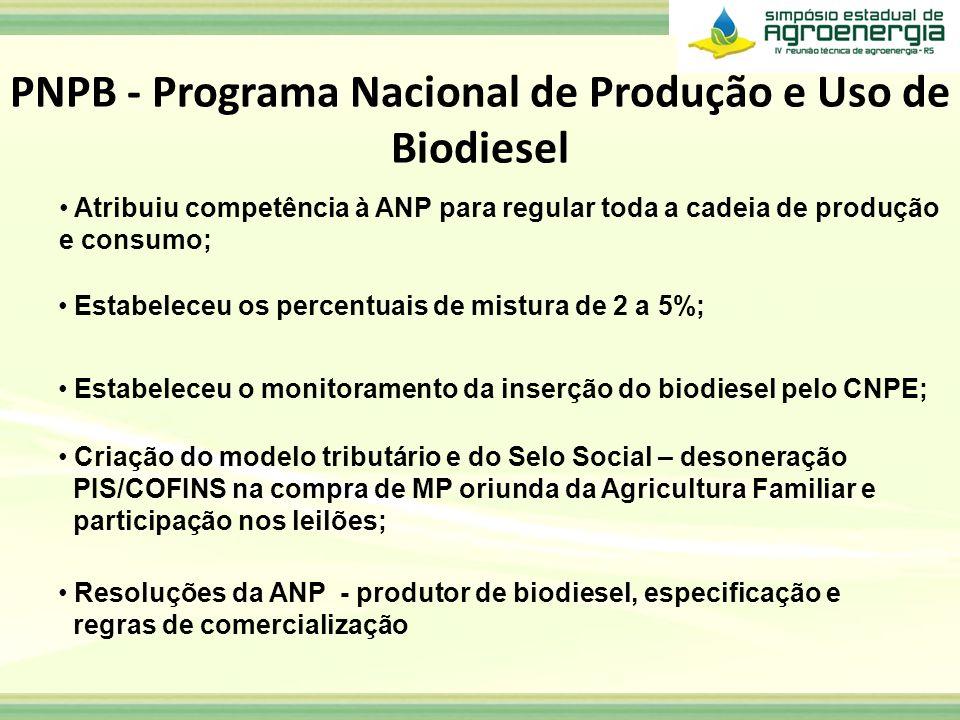 PNPB - Programa Nacional de Produção e Uso de Biodiesel Atribuiu competência à ANP para regular toda a cadeia de produção e consumo; Estabeleceu os pe