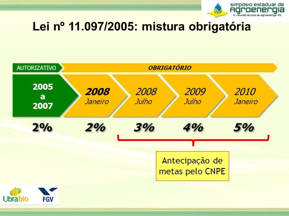 AUTORIZATIVOOBRIGATÓRIO Antecipação de metas pelo CNPE Lei nº 11.097/2005: mistura obrigatória