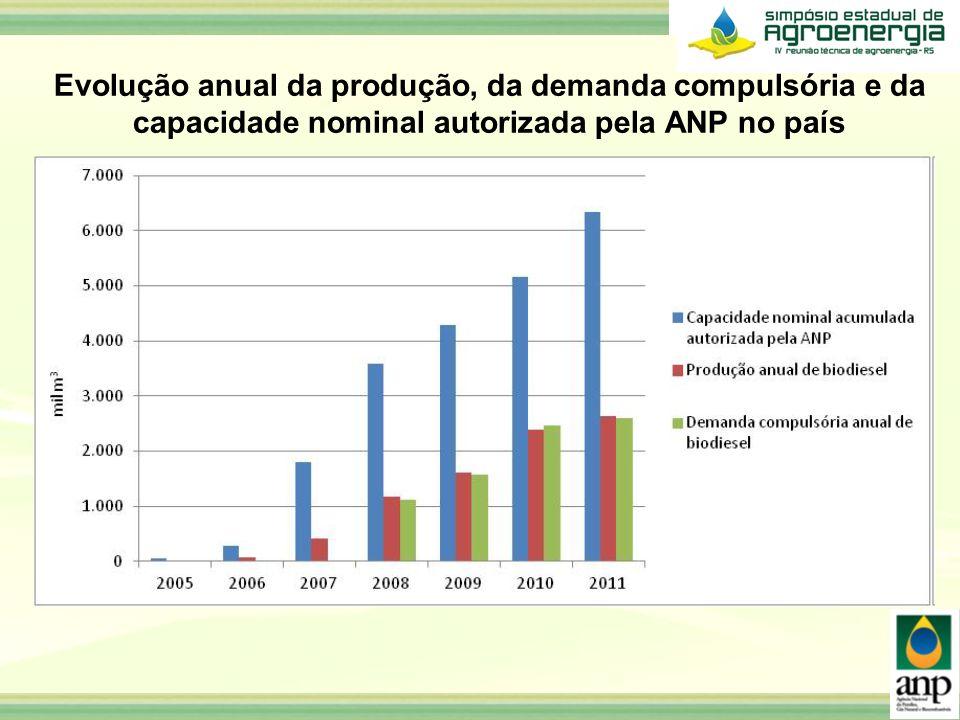 Evolução anual da produção, da demanda compulsória e da capacidade nominal autorizada pela ANP no país