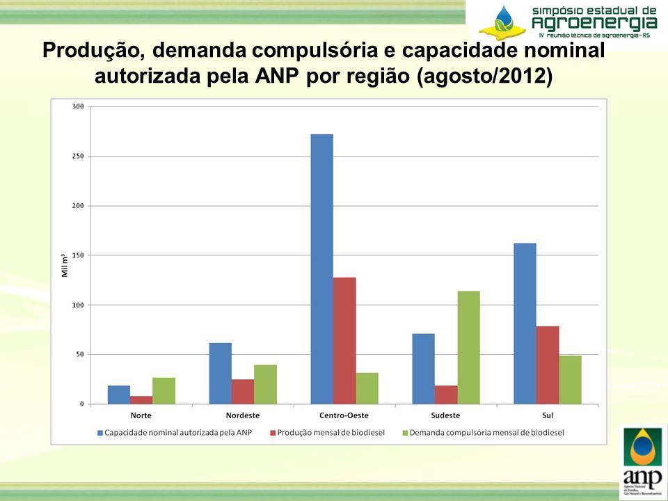 Produção, demanda compulsória e capacidade nominal autorizada pela ANP por região (agosto/2012)