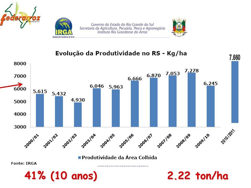 41% (10 anos) 2.22 ton/ha