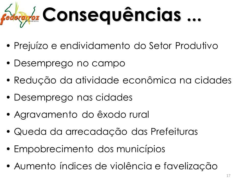 17 Consequências... Prejuízo e endividamento do Setor Produtivo Desemprego no campo Redução da atividade econômica na cidades Desemprego nas cidades A