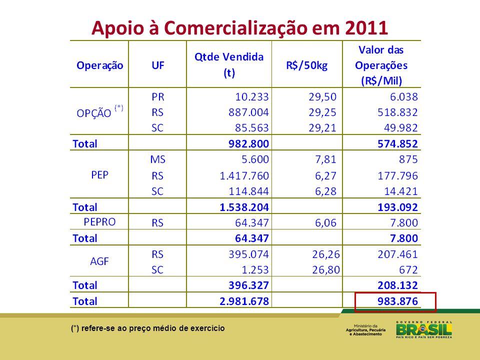 Apoio à Comercialização em 2011 (*) refere-se ao preço médio de exercício