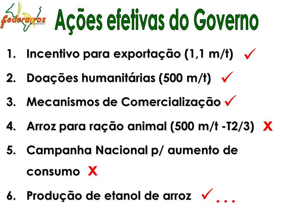 1.Incentivo para exportação (1,1 m/t) 2.Doações humanitárias (500 m/t) 3.Mecanismos de Comercialização 4.Arroz para ração animal (500 m/t -T2/3) 5.Cam