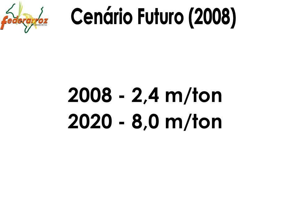 2008 - 2,4 m/ton 2020 - 8,0 m/ton