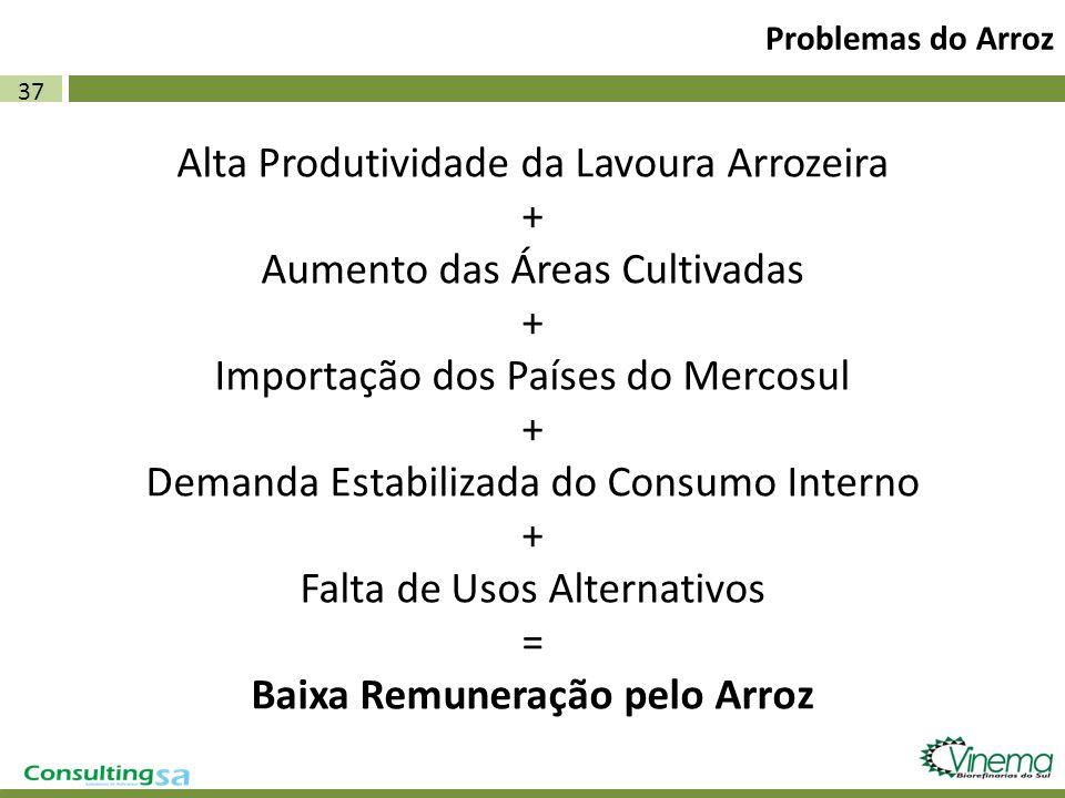 37 Problemas do Arroz Alta Produtividade da Lavoura Arrozeira + Aumento das Áreas Cultivadas + Importação dos Países do Mercosul + Demanda Estabilizad