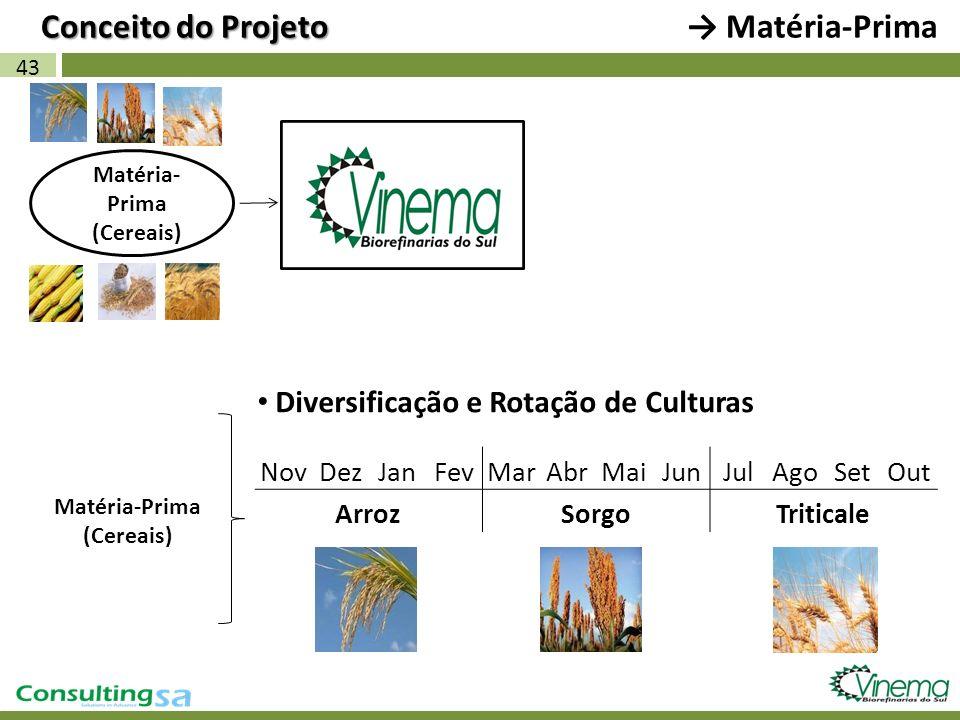 43 Matéria- Prima (Cereais) Matéria-Prima (Cereais) NovDezJanFevMarAbrMaiJunJulAgoSetOut ArrozSorgoTriticale Diversificação e Rotação de Culturas Conc