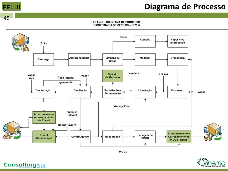 49 Diagrama de Processo FEL III